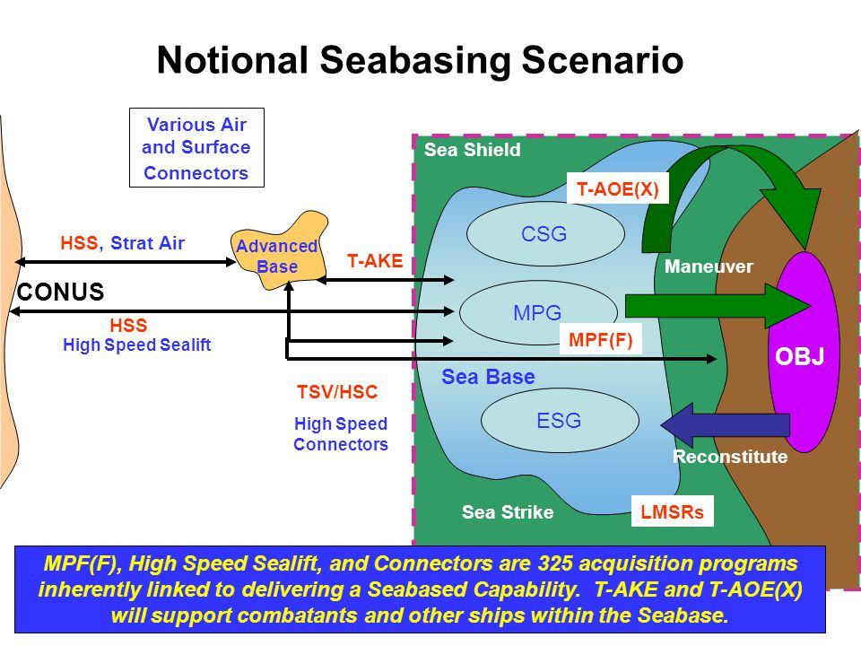 Notional Seabasing Scenario