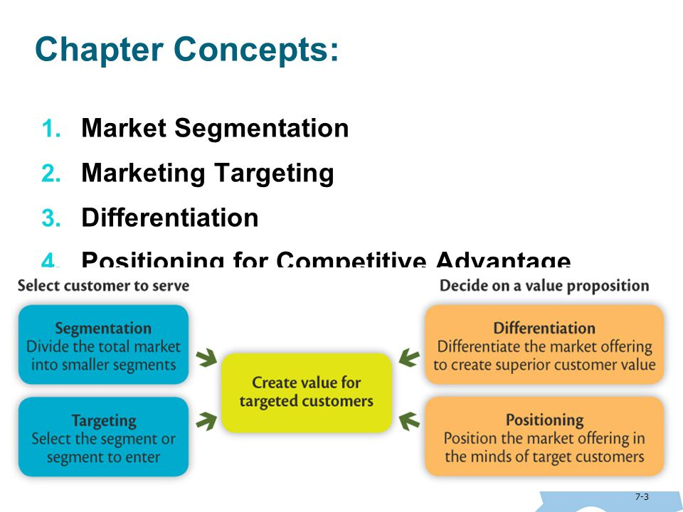marketing concept of targeting a segment A market segment is less attractive to marketers if there are only a few competitors for that segment e the more competitors there are, the more a firm will have to invest in promotion to increase market share.