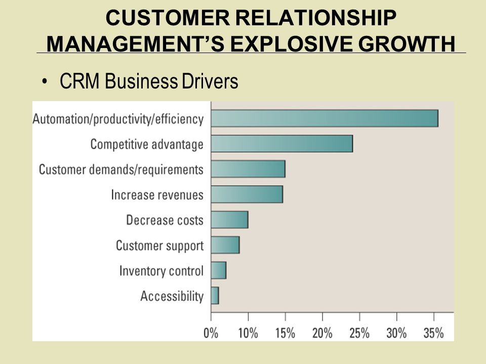 CUSTOMER RELATIONSHIP MANAGEMENT'S EXPLOSIVE GROWTH