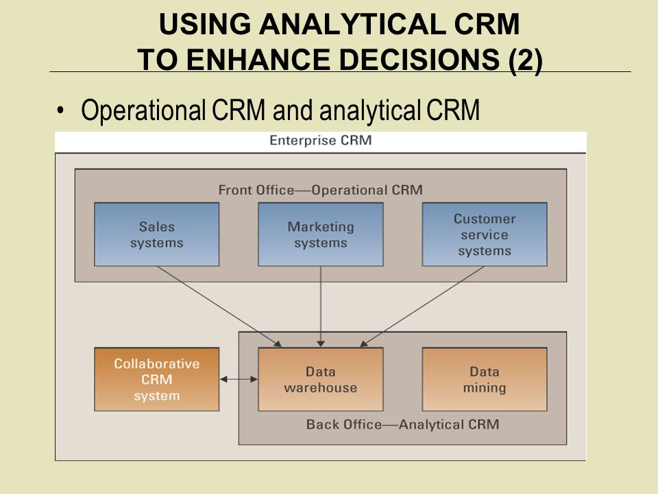 USING ANALYTICAL CRM TO ENHANCE DECISIONS (2)