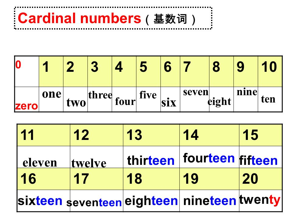 Cardinal numbers(基数词) 1 2 3 4 5 6 7 8 9 10