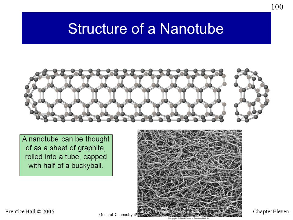 Structure of a Nanotube