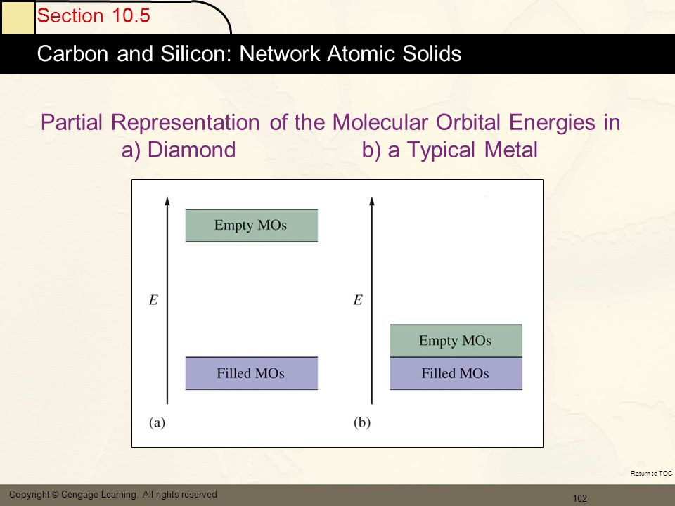Carbon and Silicon: Network Atomic Solids