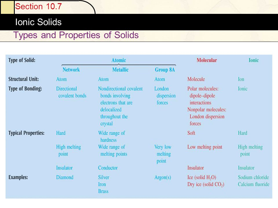 Types and Properties of Solids