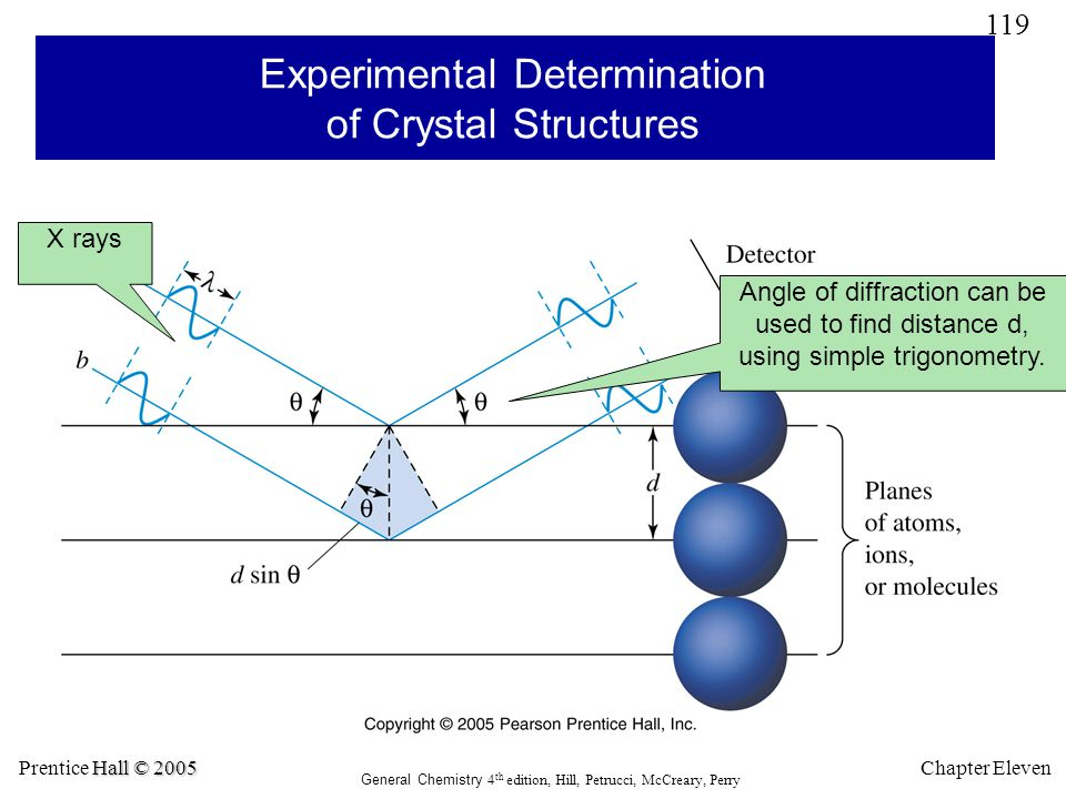 Experimental Determination of Crystal Structures