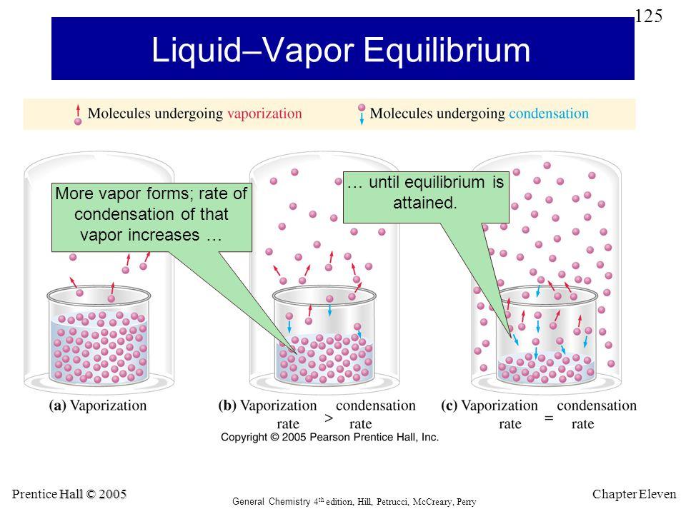Liquid–Vapor Equilibrium