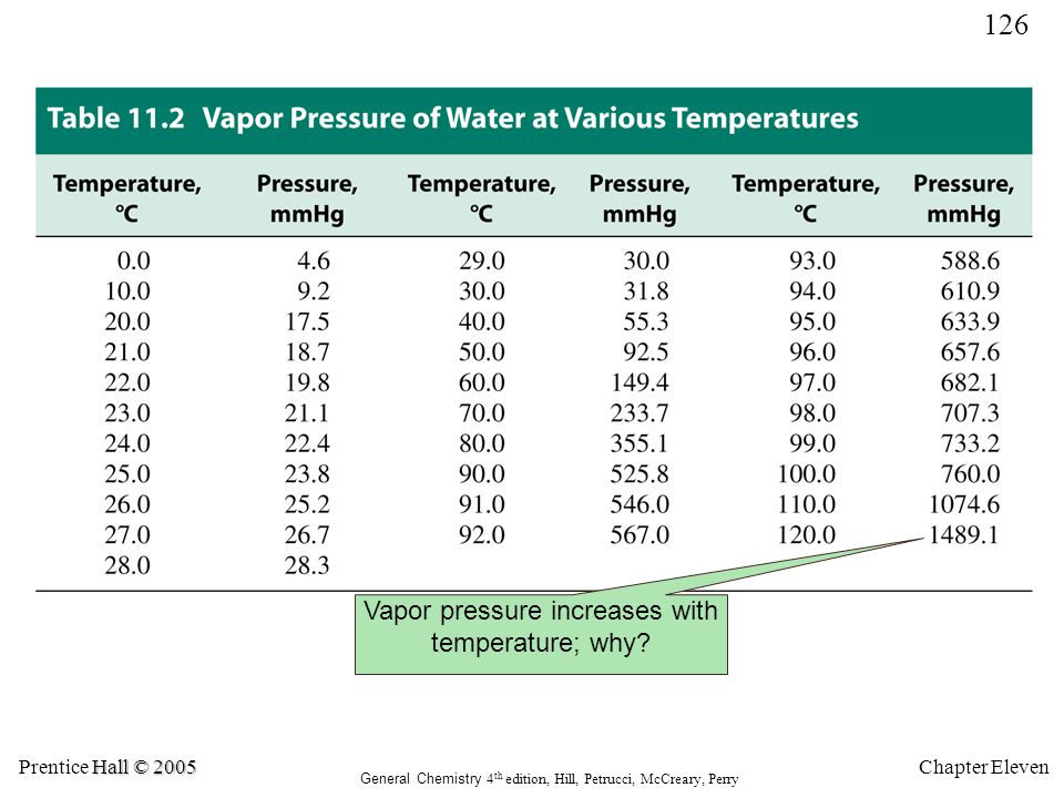 Vapor pressure increases with temperature; why
