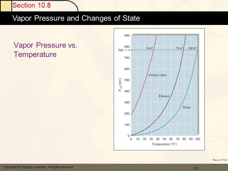 Vapor Pressure vs. Temperature