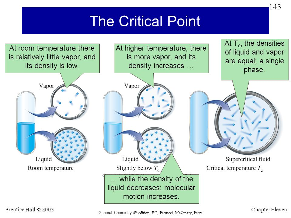 The Critical Point At Tc, the densities of liquid and vapor are equal; a single phase.
