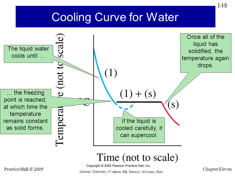 Cooling Curve for Water