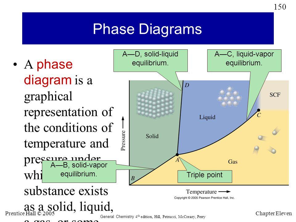 Phase Diagrams A—D, solid-liquid equilibrium. A—C, liquid-vapor equilibrium.