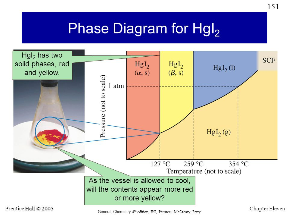 Phase Diagram for HgI2 HgI2 has two solid phases, red and yellow.