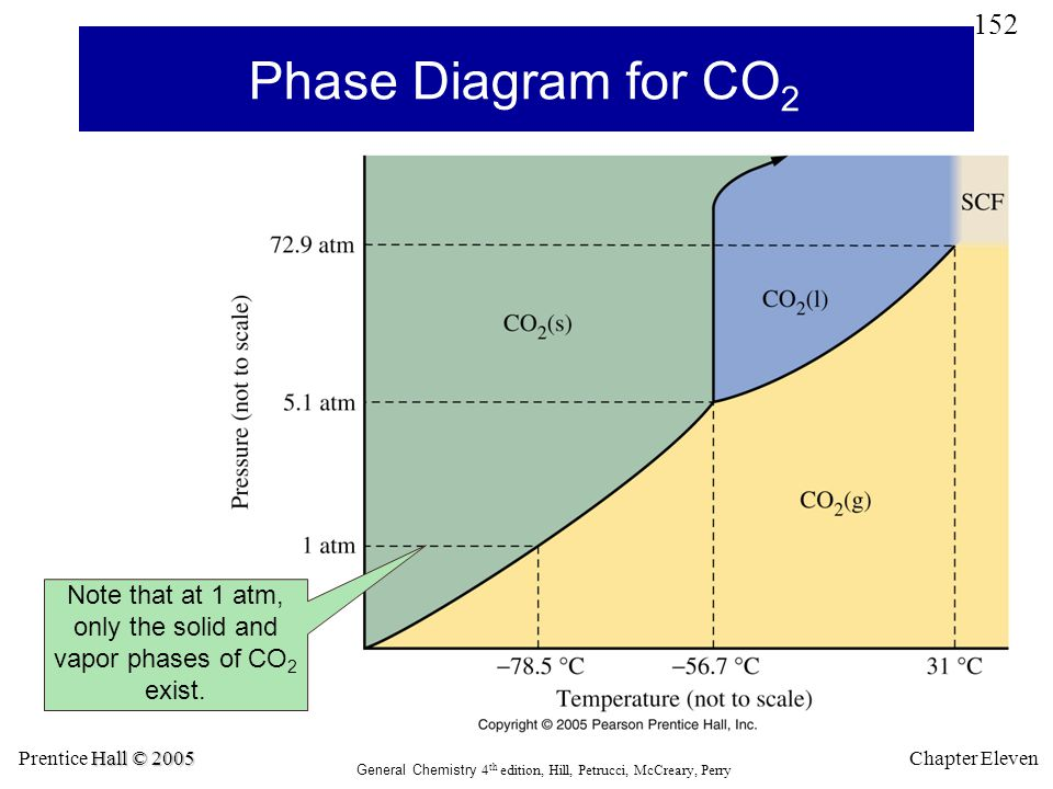 Phase Diagram for CO2 Note that at 1 atm, only the solid and vapor phases of CO2 exist. Prentice Hall © 2005.