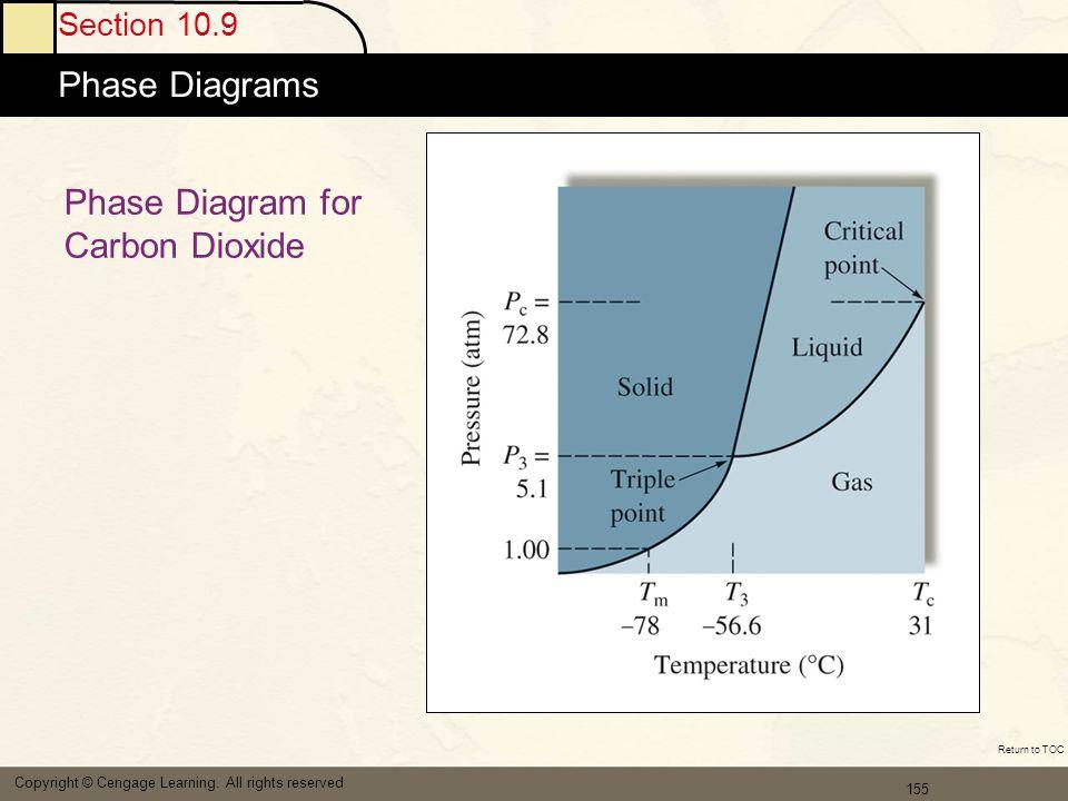 Phase Diagram for Carbon Dioxide