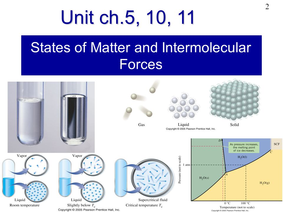 States of Matter and Intermolecular Forces