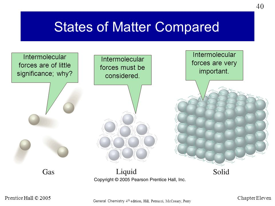 States of Matter Compared