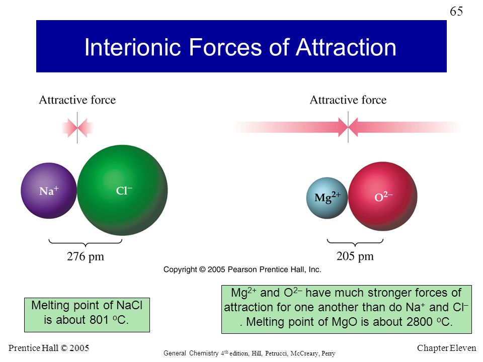 Interionic Forces of Attraction