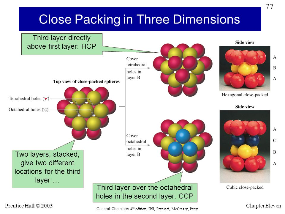 Close Packing in Three Dimensions