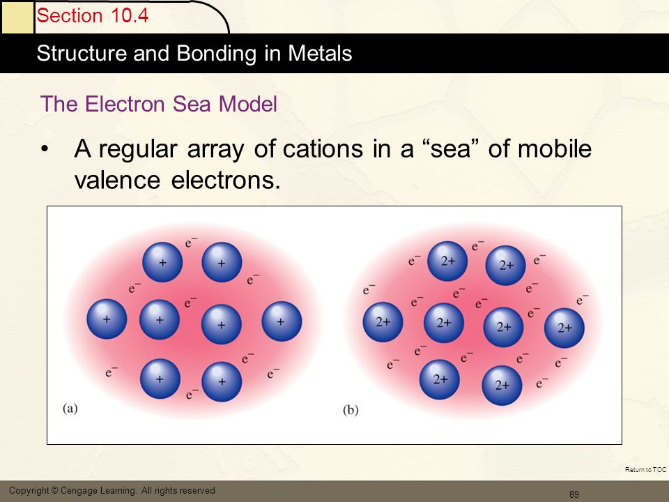 A regular array of cations in a sea of mobile valence electrons.