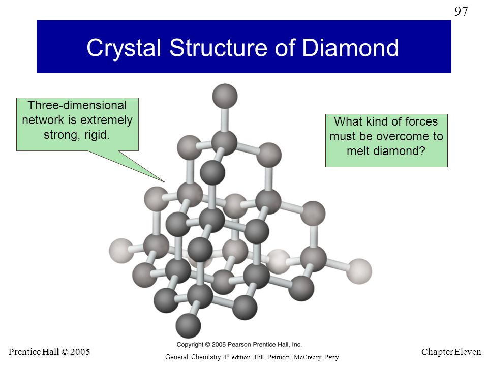 Crystal Structure of Diamond