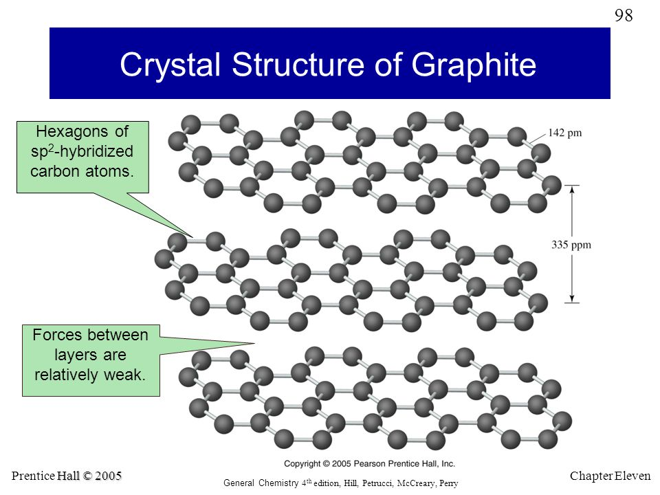 Crystal Structure of Graphite