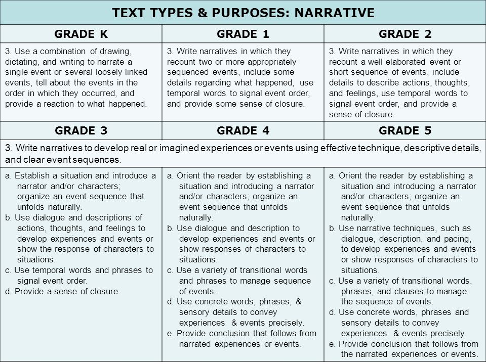 Text Types & Purposes: Narrative