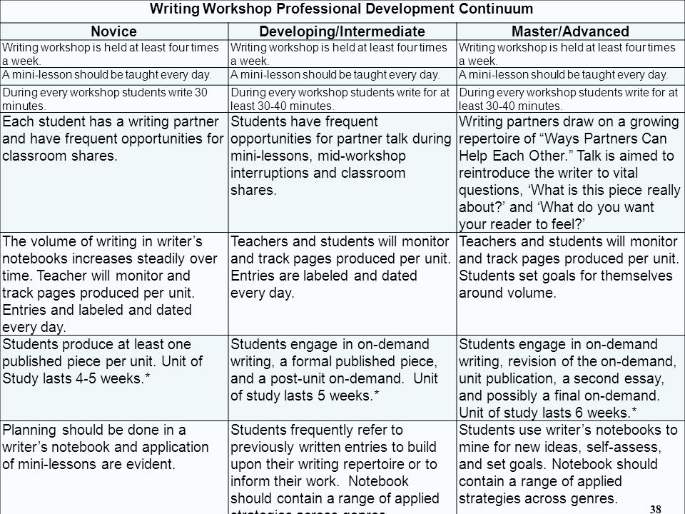Writing Workshop Professional Development Continuum Novice