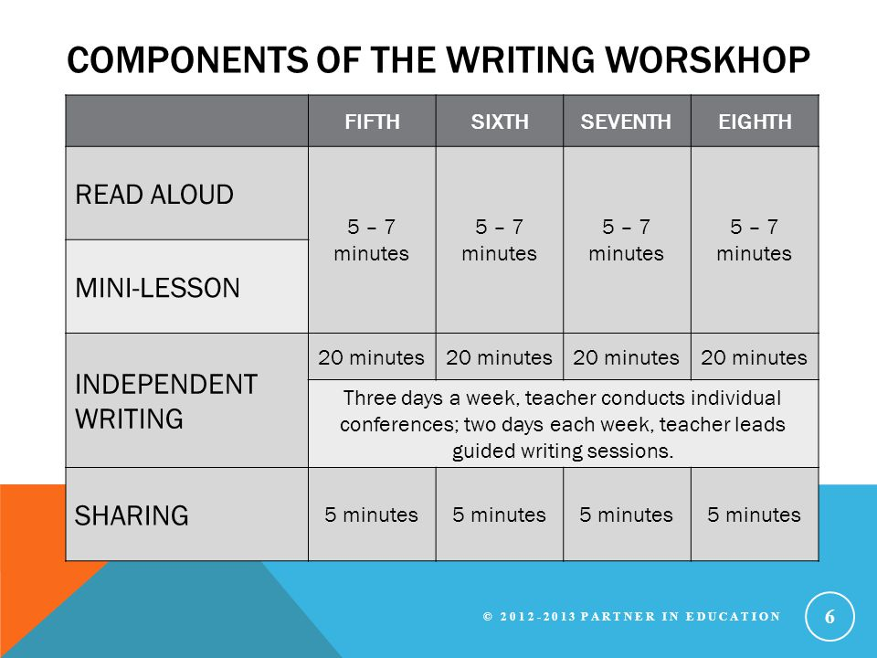 COMPONENTS OF THE WRITING WORSKHOP