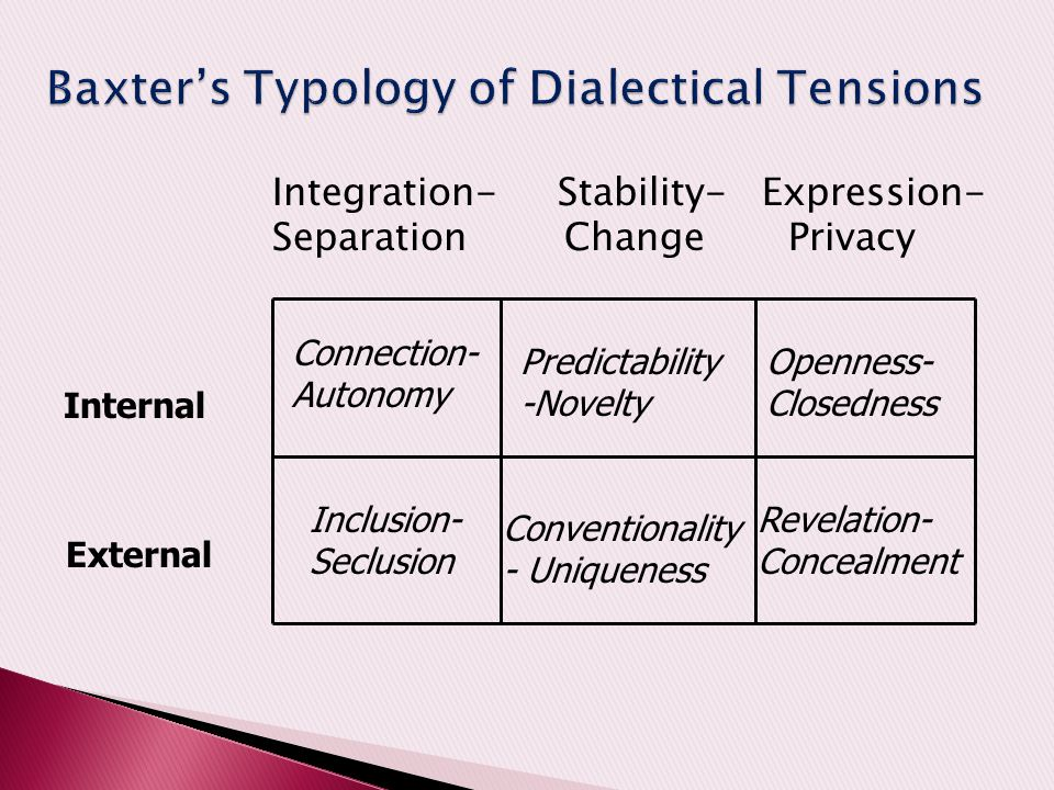 Baxter's Typology of Dialectical Tensions
