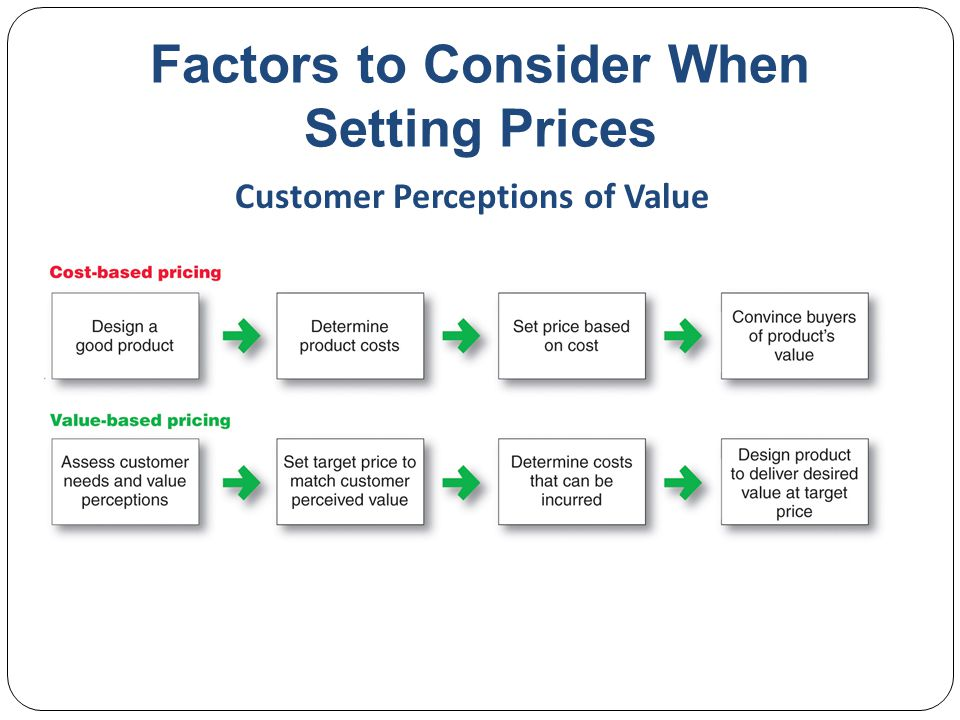 Factors to Consider When Setting Prices