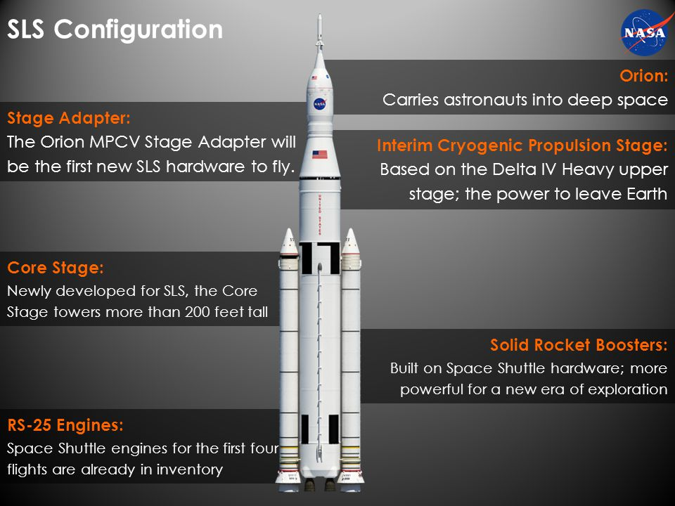 SLS Configuration Orion: Carries astronauts into deep space