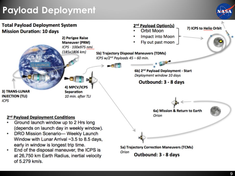 Payload Deployment EM-1 launch window is typically 7 days each Month.