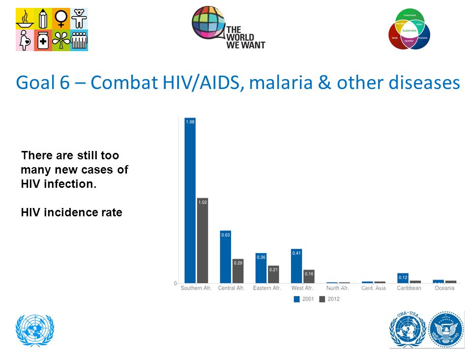 Goal 6 – Combat HIV/AIDS, malaria & other diseases
