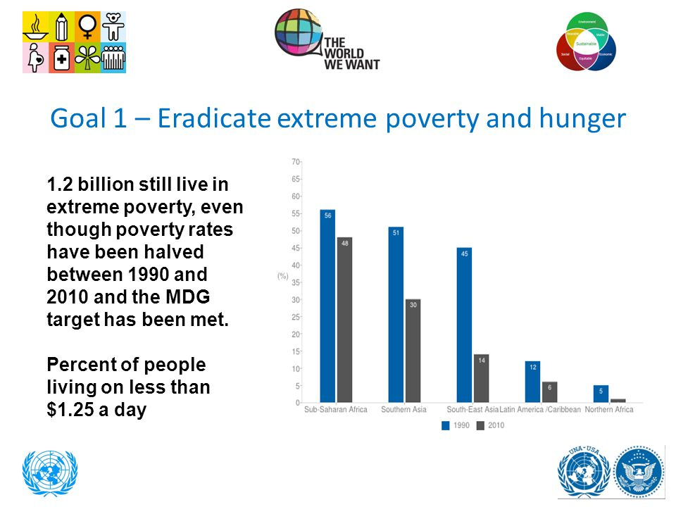 Goal 1 – Eradicate extreme poverty and hunger