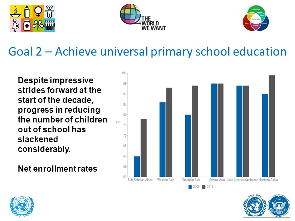 Goal 2 – Achieve universal primary school education
