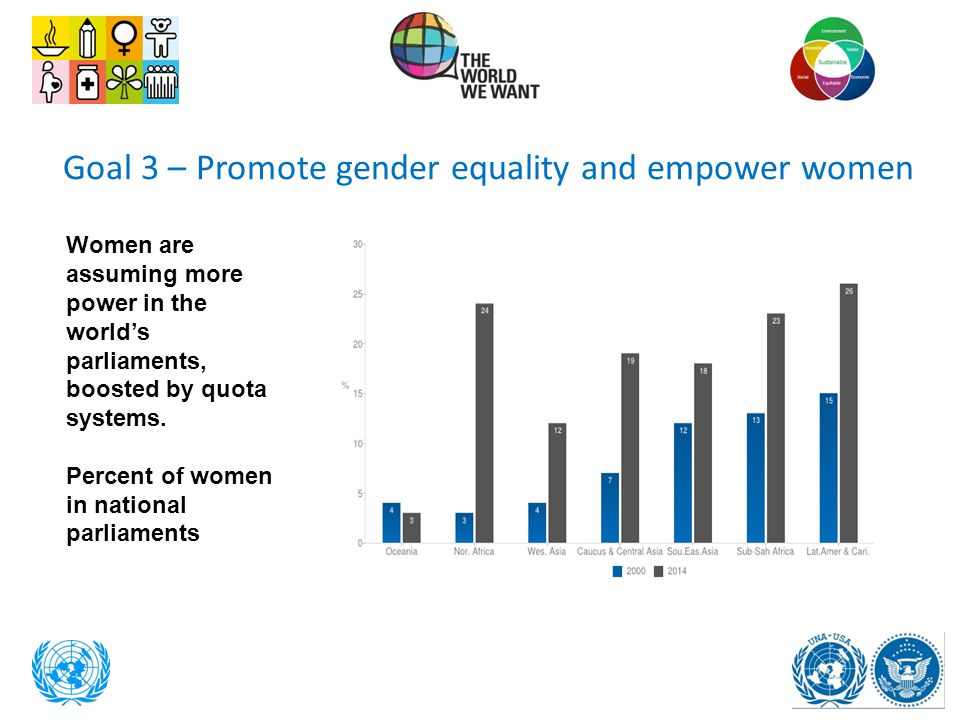 Goal 3 – Promote gender equality and empower women