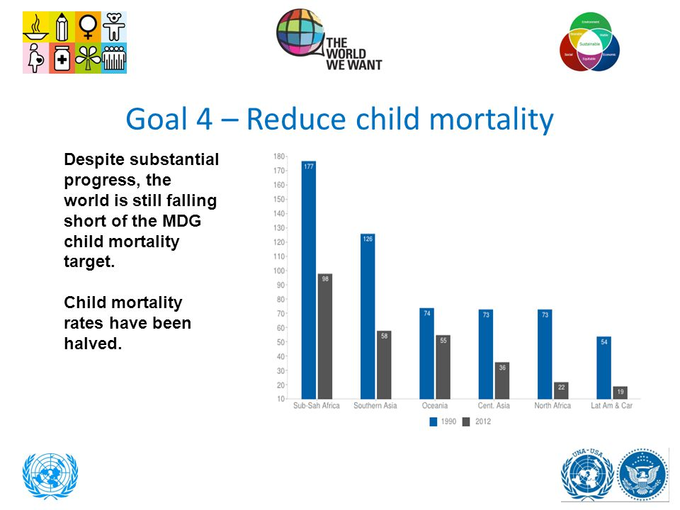 Goal 4 – Reduce child mortality