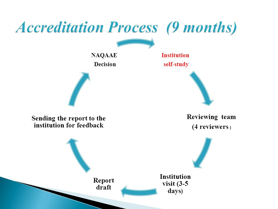 Accreditation Process (9 months)
