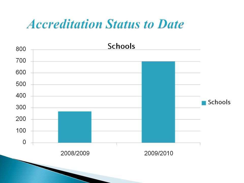 Accreditation Status to Date