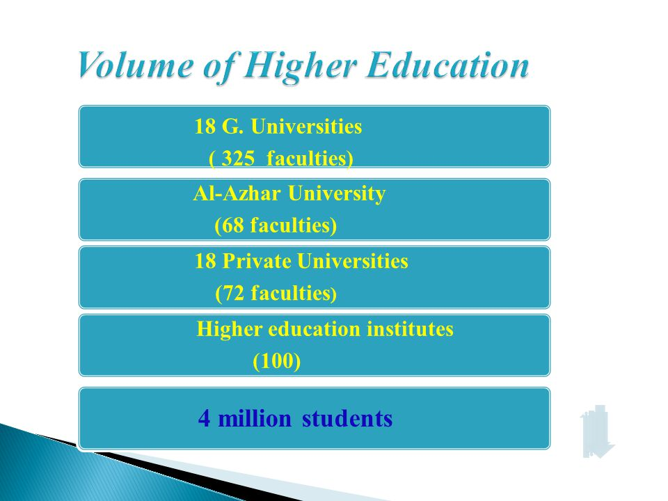 Volume of Higher Education