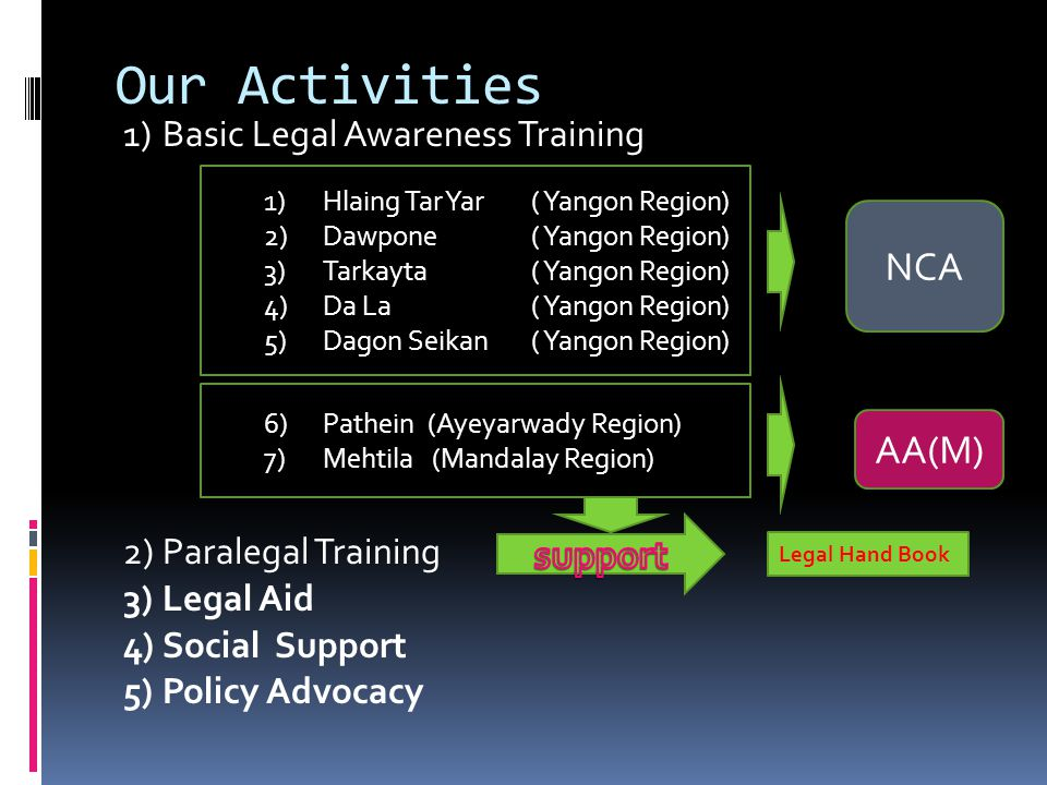Our Activities NCA AA(M) support 1) Basic Legal Awareness Training