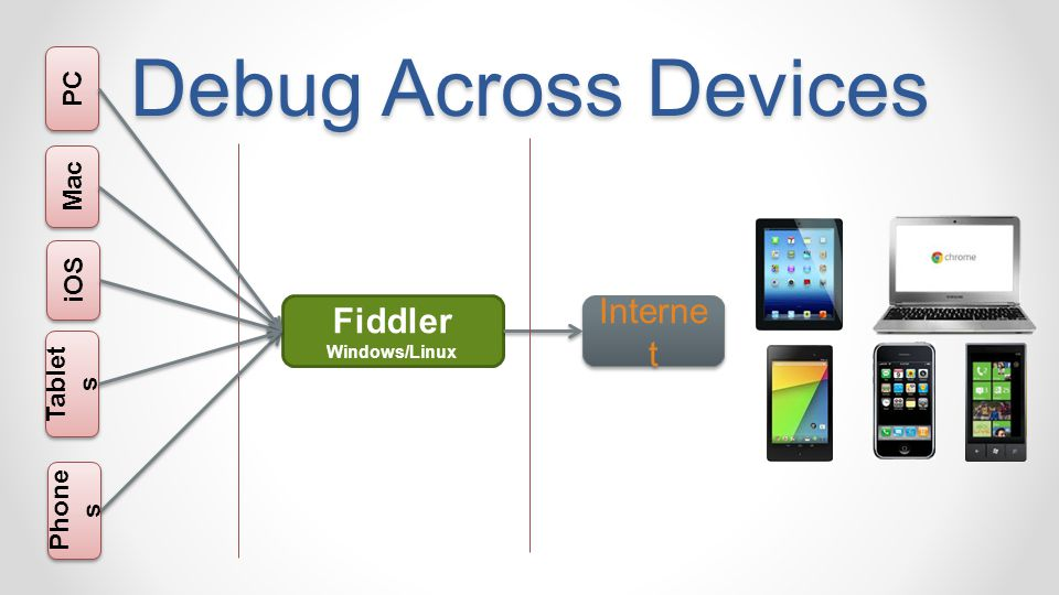 Fiddler Windows/Linux