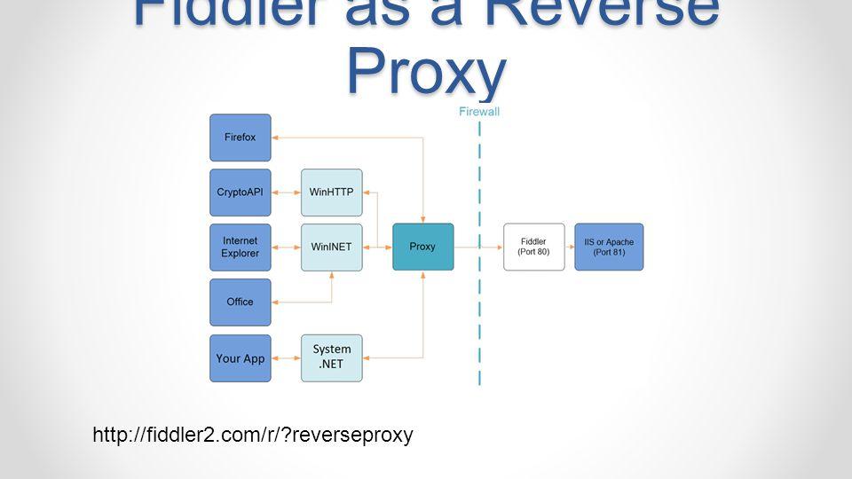 Fiddler as a Reverse Proxy