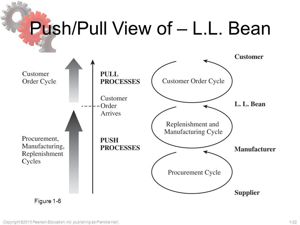 Push/Pull View of – L.L. Bean