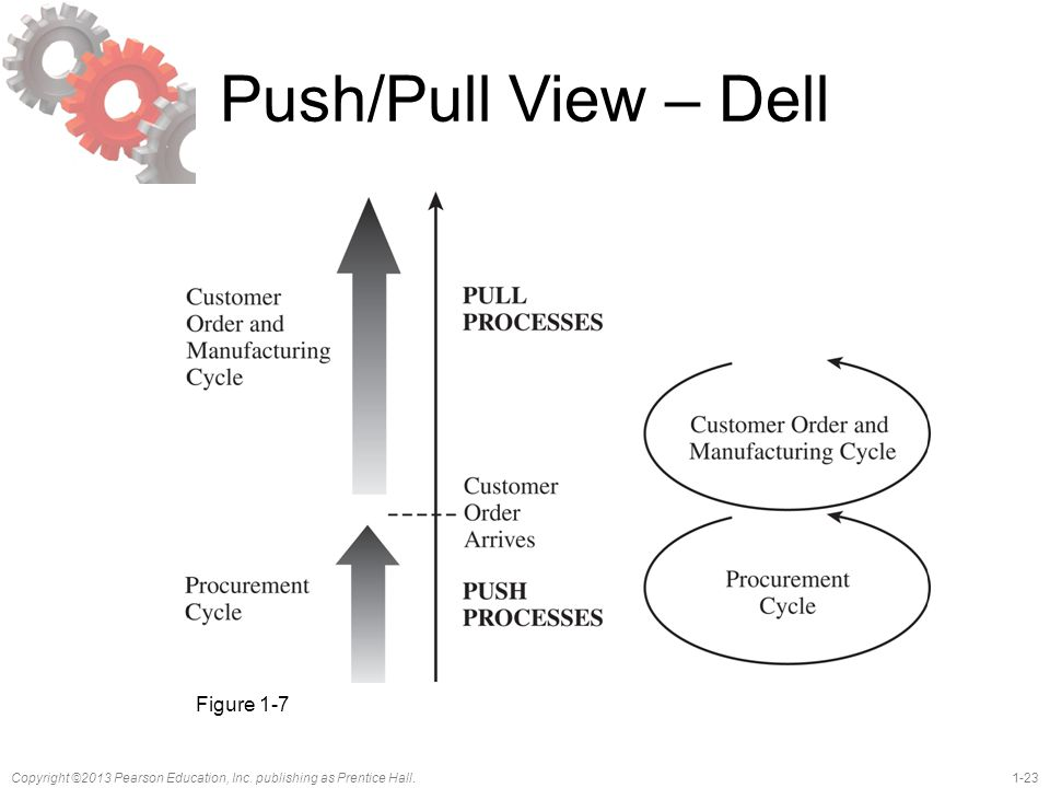 Push/Pull View – Dell Figure 1-7