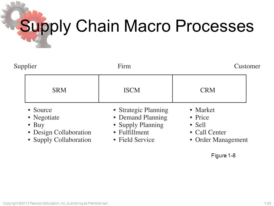 Supply Chain Macro Processes