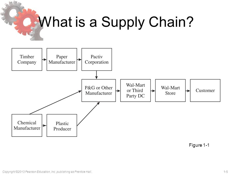 What is a Supply Chain Figure 1-1 Notes: