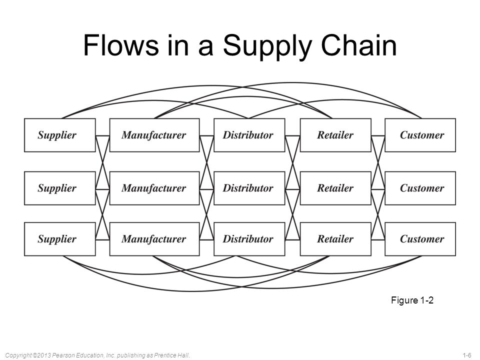 Flows in a Supply Chain Figure 1-2