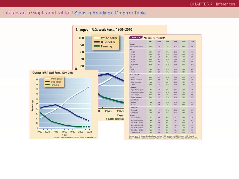 Inferences in Graphs and Tables / Steps in Reading a Graph or Table