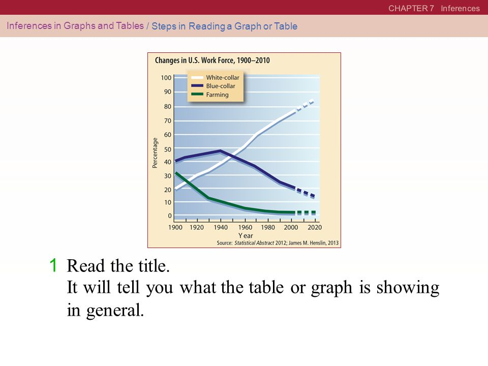 It will tell you what the table or graph is showing in general.